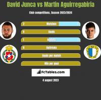 David Junca vs Martin Aguirregabiria h2h player stats