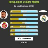 David Junca vs Eder Militao h2h player stats
