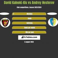 David Kalnoki-Kis vs Andrey Nesterov h2h player stats