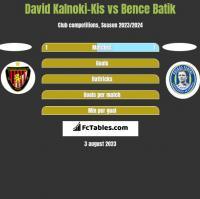 David Kalnoki-Kis vs Bence Batik h2h player stats