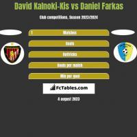 David Kalnoki-Kis vs Daniel Farkas h2h player stats