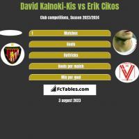 David Kalnoki-Kis vs Erik Cikos h2h player stats