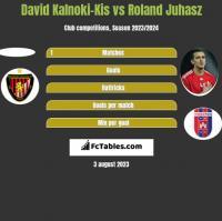 David Kalnoki-Kis vs Roland Juhasz h2h player stats