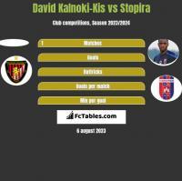 David Kalnoki-Kis vs Stopira h2h player stats
