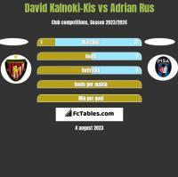 David Kalnoki-Kis vs Adrian Rus h2h player stats