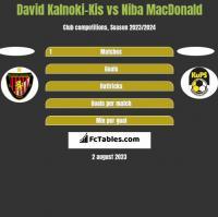 David Kalnoki-Kis vs Niba MacDonald h2h player stats