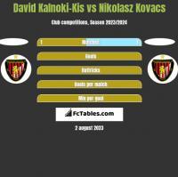 David Kalnoki-Kis vs Nikolasz Kovacs h2h player stats