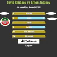 David Khubaev vs Anton Antonov h2h player stats