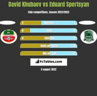 David Khubaev vs Eduard Spertsyan h2h player stats
