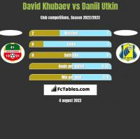 David Khubaev vs Daniil Utkin h2h player stats