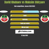 David Khubaev vs Maksim Shiryaev h2h player stats