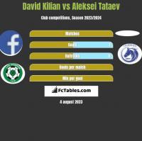 David Kilian vs Aleksei Tataev h2h player stats