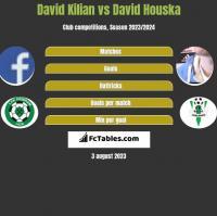 David Kilian vs David Houska h2h player stats