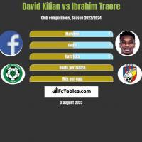 David Kilian vs Ibrahim Traore h2h player stats