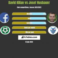 David Kilian vs Josef Husbauer h2h player stats