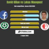 David Kilian vs Lukas Masopust h2h player stats