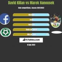 David Kilian vs Marek Hanousek h2h player stats