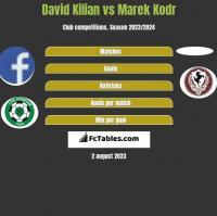 David Kilian vs Marek Kodr h2h player stats