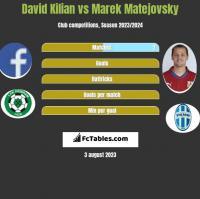 David Kilian vs Marek Matejovsky h2h player stats