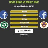 David Kilian vs Marko Alvir h2h player stats