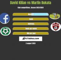 David Kilian vs Martin Bukata h2h player stats