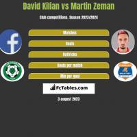 David Kilian vs Martin Zeman h2h player stats