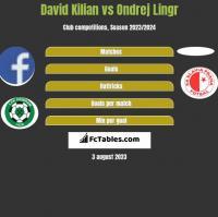 David Kilian vs Ondrej Lingr h2h player stats