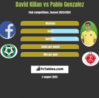 David Kilian vs Pablo Gonzalez h2h player stats