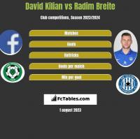 David Kilian vs Radim Breite h2h player stats