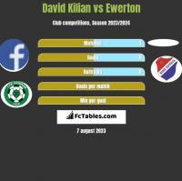 David Kilian vs Ewerton h2h player stats
