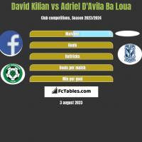 David Kilian vs Adriel D'Avila Ba Loua h2h player stats
