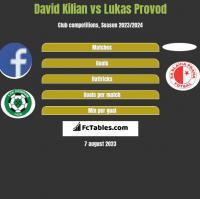 David Kilian vs Lukas Provod h2h player stats