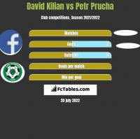 David Kilian vs Petr Prucha h2h player stats