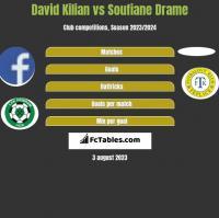 David Kilian vs Soufiane Drame h2h player stats