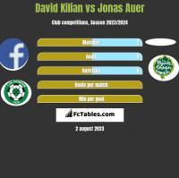 David Kilian vs Jonas Auer h2h player stats