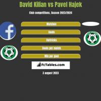 David Kilian vs Pavel Hajek h2h player stats