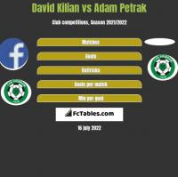 David Kilian vs Adam Petrak h2h player stats