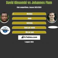David Kinsombi vs Johannes Flum h2h player stats