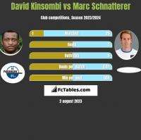David Kinsombi vs Marc Schnatterer h2h player stats
