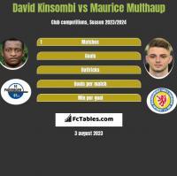 David Kinsombi vs Maurice Multhaup h2h player stats
