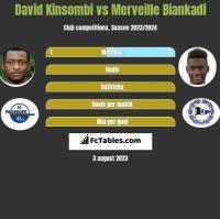 David Kinsombi vs Merveille Biankadi h2h player stats