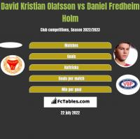 David Kristian Olafsson vs Daniel Fredheim Holm h2h player stats