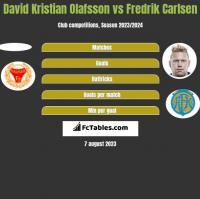 David Kristian Olafsson vs Fredrik Carlsen h2h player stats