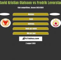 David Kristian Olafsson vs Fredrik Levorstad h2h player stats