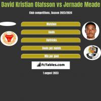 David Kristian Olafsson vs Jernade Meade h2h player stats