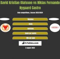 David Kristian Olafsson vs Niklas Fernando Nygaard Castro h2h player stats