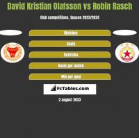 David Kristian Olafsson vs Robin Rasch h2h player stats