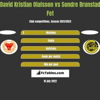 David Kristian Olafsson vs Sondre Brunstad Fet h2h player stats