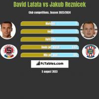 David Lafata vs Jakub Reznicek h2h player stats