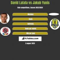 David Lafata vs Jakub Yunis h2h player stats